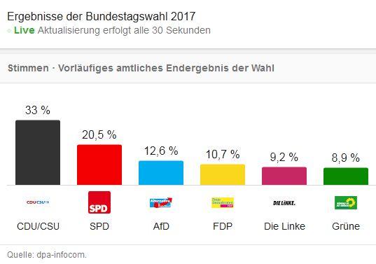 Bundestagswahl 2017 gesamt