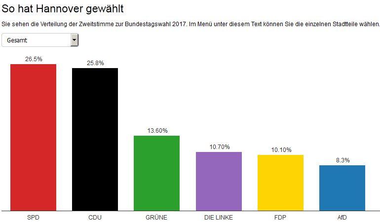 Bundestagswahl 2017 - Hannover  gesamt