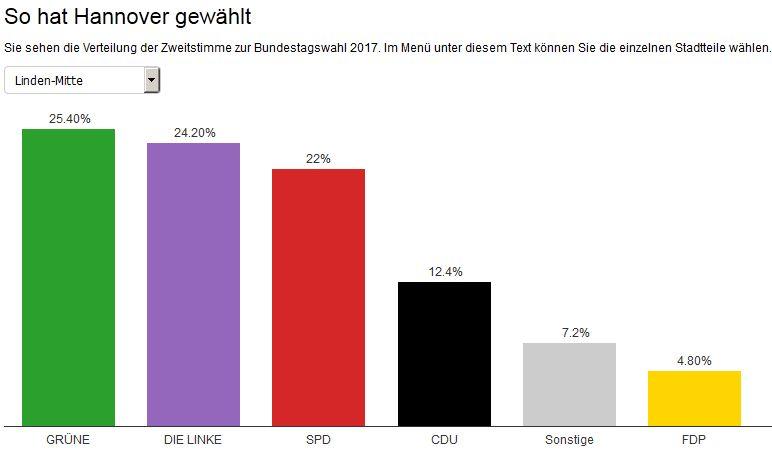 Bundestagswahl 2017 - Hannover Linden Mitte